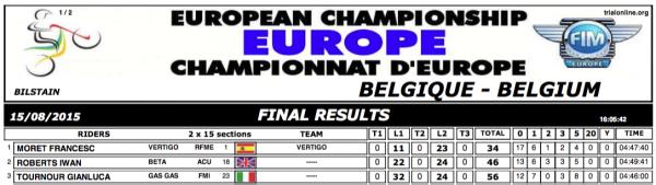 Bilstein, Belgium. Sunday results